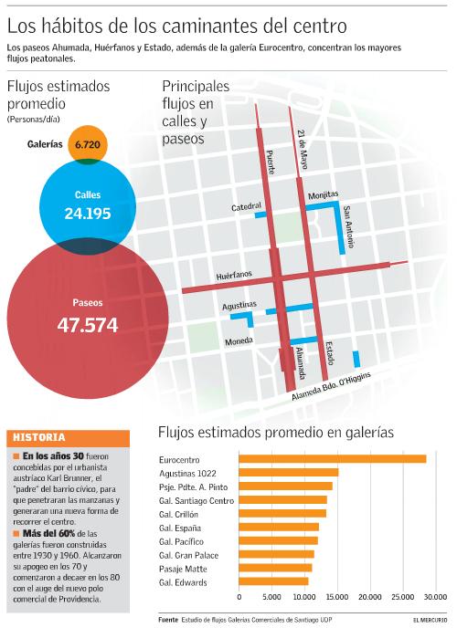 perfil peatones en centro de santiago