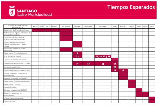 Cronograma del proyecto de Modificación Complementaria al Plan Regulador Comunal de Santiago.