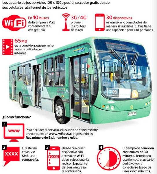wifi buses transantiago