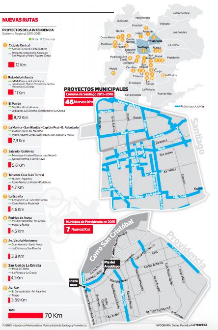 proyecto ciclovias en santiago