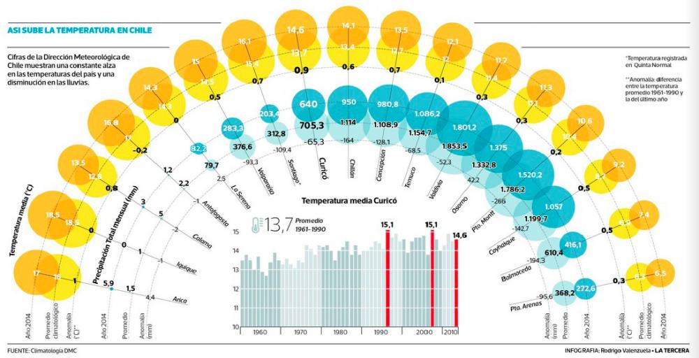 temperaturas en chile 2014