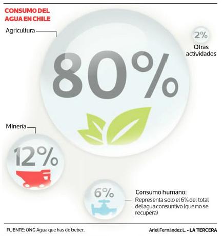 consumo de agua en chile