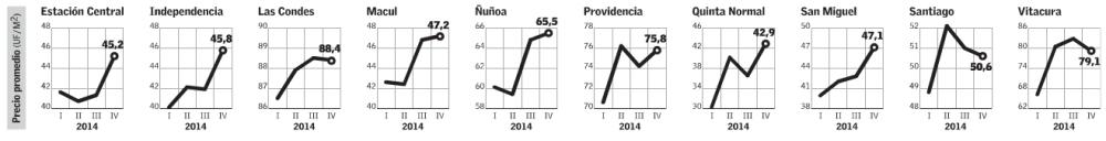 metros cuadrados departamentos comunas santiago