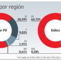 ERNC por region