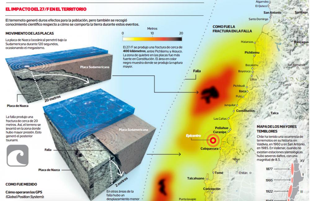 efectos del terremoto en territorio