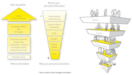 Jerarquía de transporte y prioridad de los usuarios de la vía. Fuente (Tomo I)