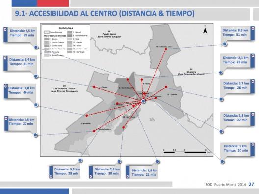 Accesbilidad al centro de Puerto Montt. Encuesta Origen Destino 2014.