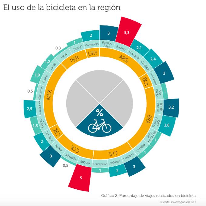 Uso de la bicicleta en la región. © BID