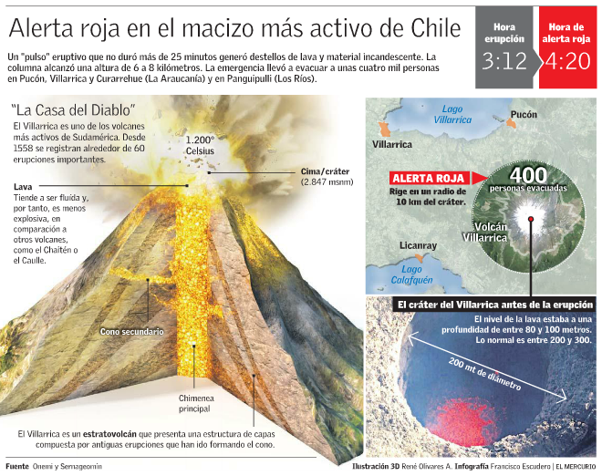 volcan villarica erupcion 2015