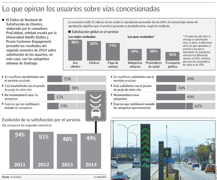 encuesta satisfaccion autopistas