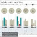 indice ciudades competitivas chile 2015