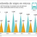viajes en metro y en micros