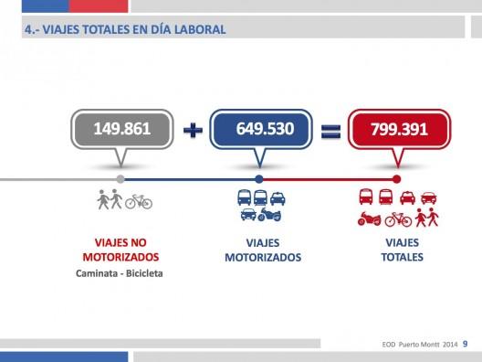 Fuente: Informe Encuesta Origen Destino Puerto Montt.