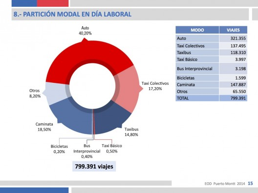 Encuesta Origen Destino 2014 Puerto Montt.