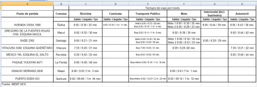 Fuente: VIII Medición de Eficiencia en Medios de Transportes (Facebook).