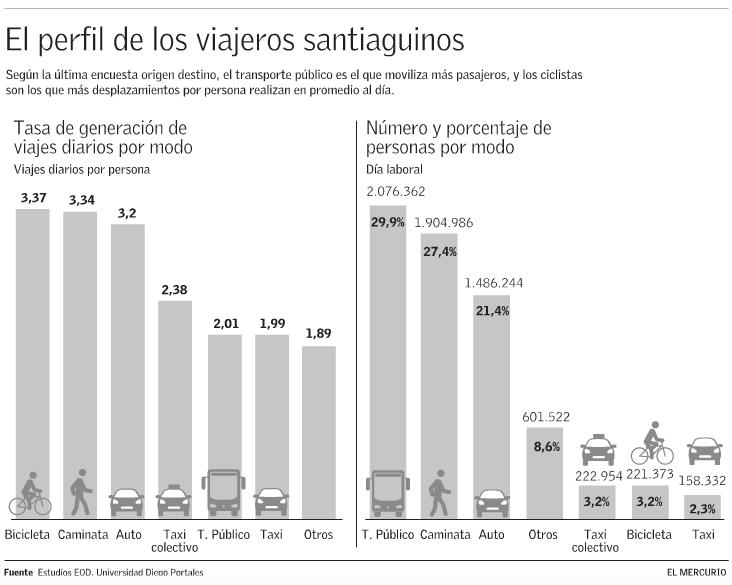 ciclistas viajes diarios santiago encuesta origen destino
