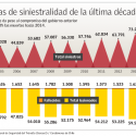 muertes accidentes de transito chile