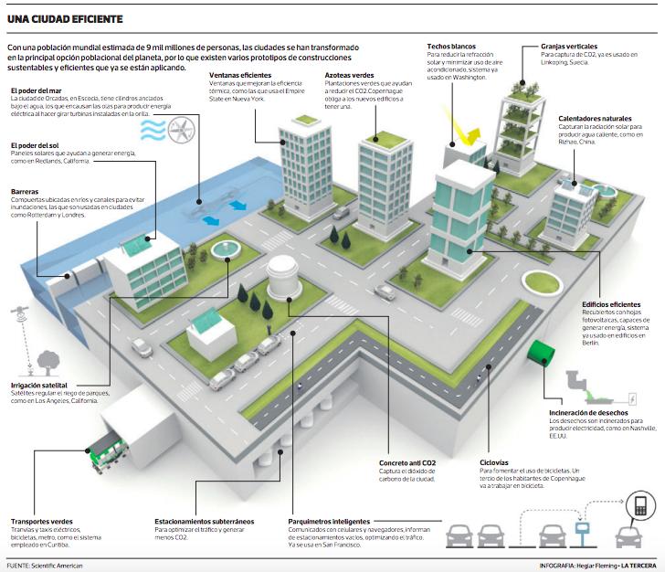ciudades mas verdes