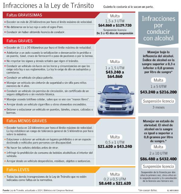 precio costo multas de transito partes chile