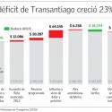 deficit transantiago 2014