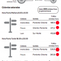 congestion ciclovias providencia la tercera