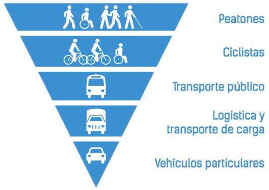 Pirámide invertida con preferencia de movilidad. Fuente: Plan Integral de Movilidad de la Municipalidad de Santiago.