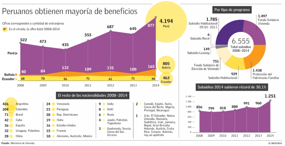 inmigrantes subsidio habitacional