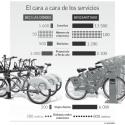 comparacion bikesantiago bici las condes