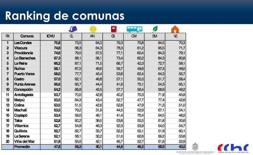 ranking de comunas 1 icvu 2015