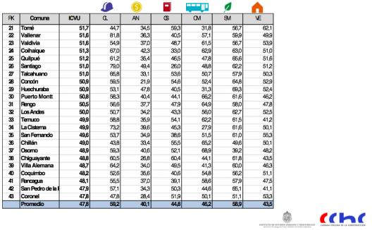 ranking de comunas 2 icvu 2015