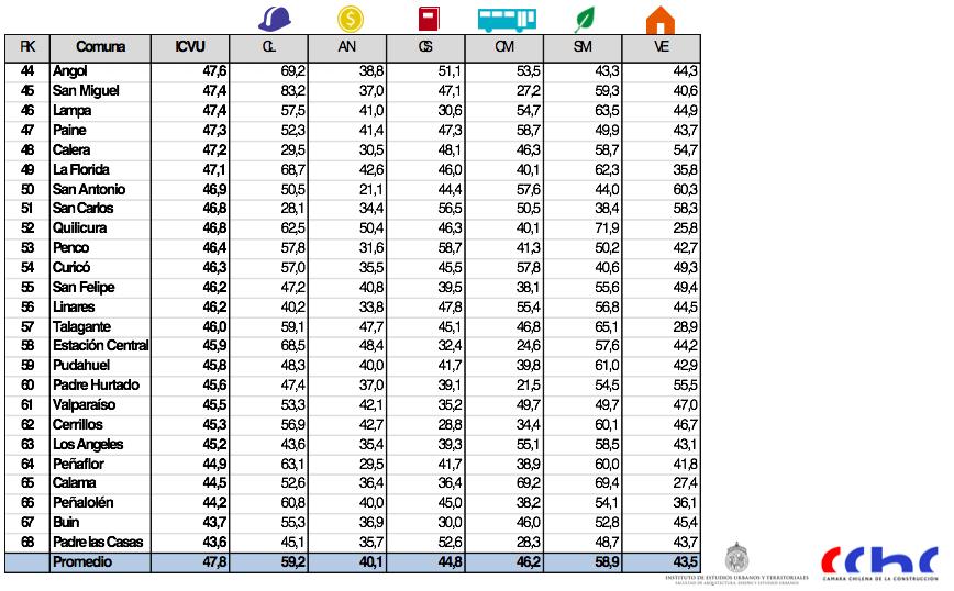ranking de comunas 3 icvu 2015