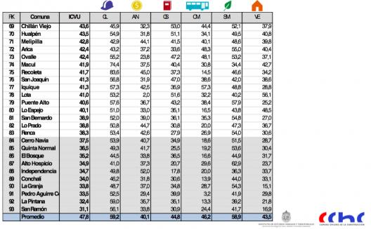 ranking de comunas 4 icvu 2015