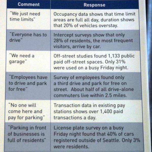 seattle comentarios oferta estacionamientos