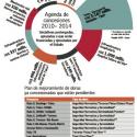 agenda de concesiones 2010 2014