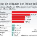 comunas indice delictivo