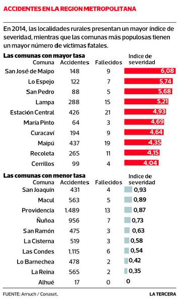 accidentes comunas rurales urbanas gran santiago