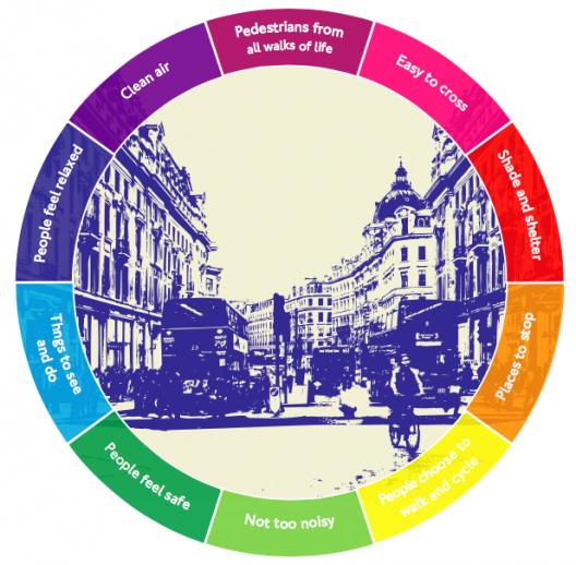Fuente: Plan de Accion de Salud en el Transporte de Londres.
