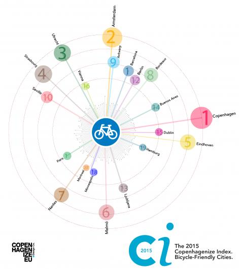 Las 20 ciudades más amigables del mundo con las bicicletas según el Ranking Copenhagenize 2015