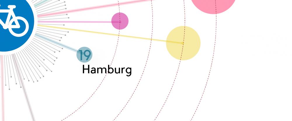 Ranking Copenhagenize 2015 19hamburg