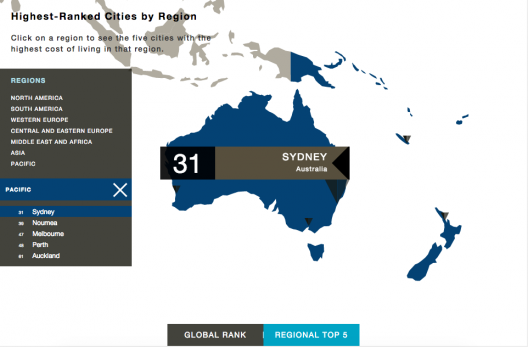 Resultados para el Pacífico del Índice Costo de Vida 2015, elaborado por Mercer.