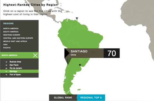 Resultados para Sudamérica del Índice Costo de Vida 2015, elaborado por Mercer.