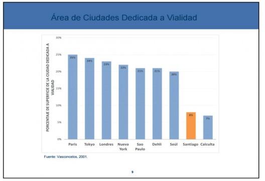 Área de ciudades dedicada a vialidad. Cortesia Cedeus.