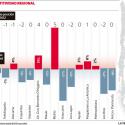 indice de competitividad regiones chile