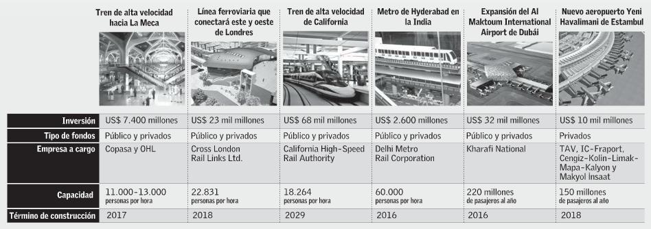 proyectos de transporte