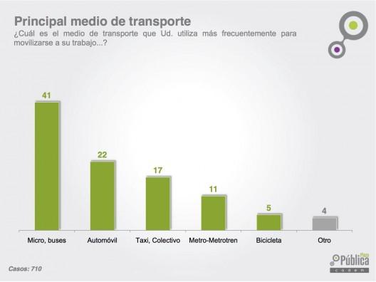 """Principal Medio de Transporte. Fuente: """"Especial Restricción y Contaminación, junio 2015"""", Plaza Pública Cadem."""