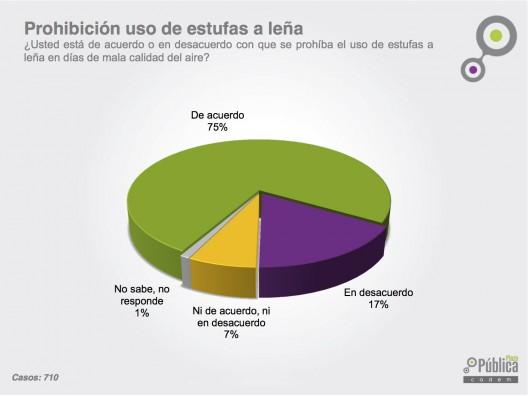 """Prohibición uso de estufas a leña. Fuente: """"Especial Restricción y Contaminación, junio 2015"""", Plaza Pública Cadem."""
