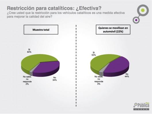 """Restricción para catalíticos, ¿efectiva? Fuente: """"Especial Restricción y Contaminación, junio 2015"""", Plaza Pública Cadem."""