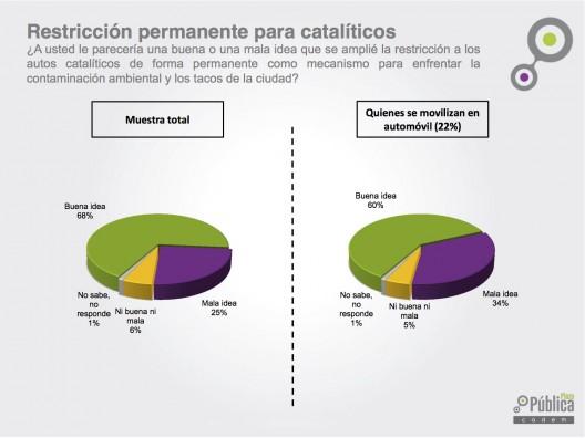 """Restricción permanente para catalíticos. uente: """"Especial Restricción y Contaminación, junio 2015"""", Plaza Pública Cadem."""