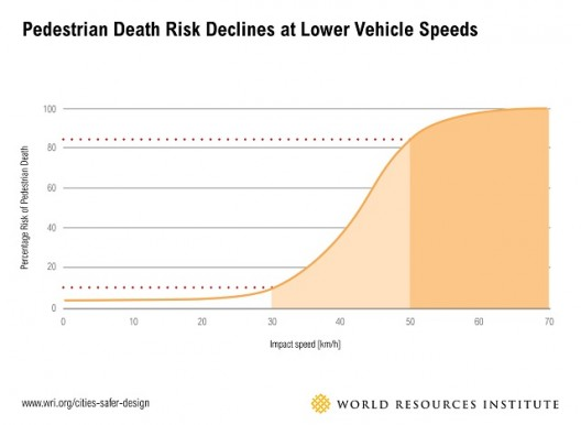 WRI15_Cities_Safer_graphic-02