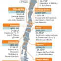 precios suelo chile